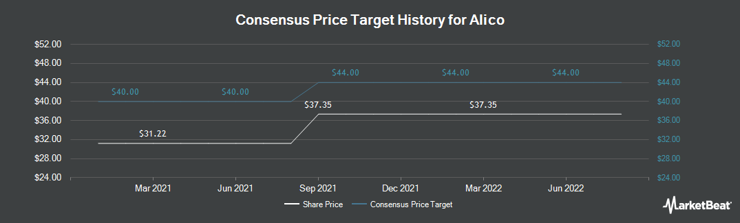 Price Target History for Alico (NASDAQ:ALCO)