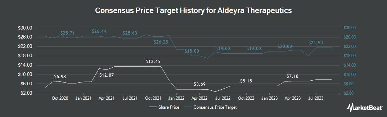 Price Target History for Aldeyra Therapeutics (NASDAQ:ALDX)