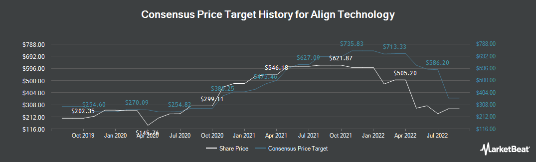 Price Target History for Align Technology (NASDAQ:ALGN)