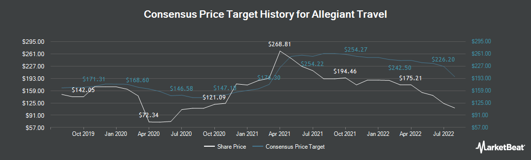 Price Target History for Allegiant Travel Company (NASDAQ:ALGT)