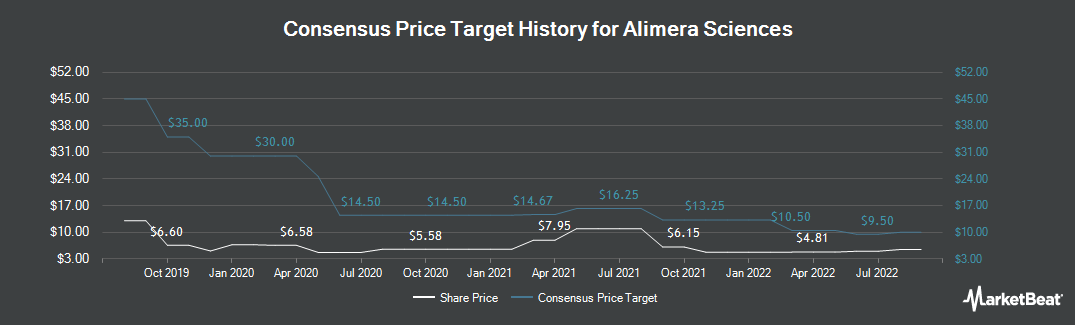 Price Target History for Alimera Sciences (NASDAQ:ALIM)