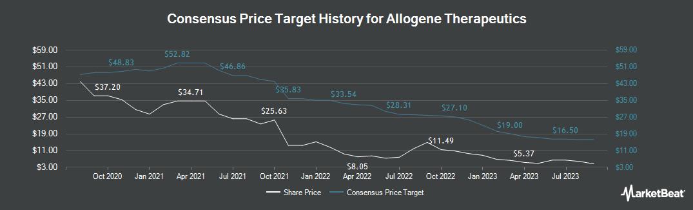 Price Target History for Allogene Therapeutics (NASDAQ:ALLO)