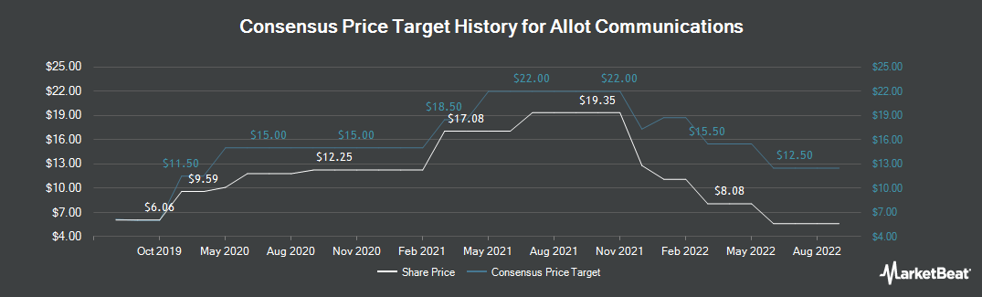 Price Target History for Allot Communications (NASDAQ:ALLT)