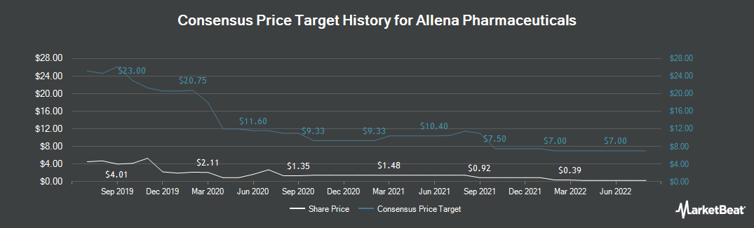 Price Target History for Allena Pharmaceuticals (NASDAQ:ALNA)