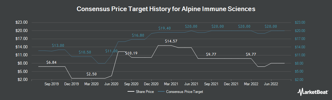 Price Target History for Alpine Immune Sciences (NASDAQ:ALPN)