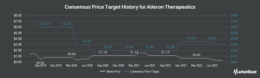 Price Target History for Aileron Therapeutics (NASDAQ:ALRN)