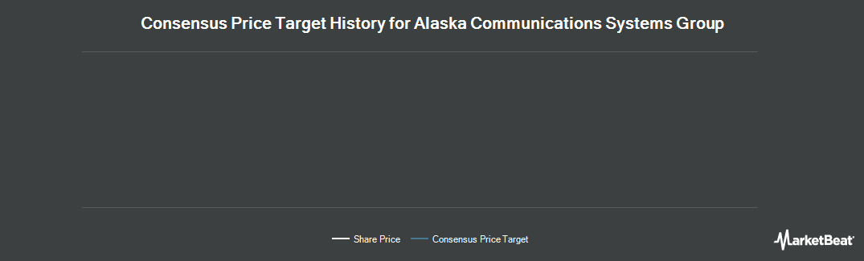 Price Target History for Alaska Communications (NASDAQ:ALSK)