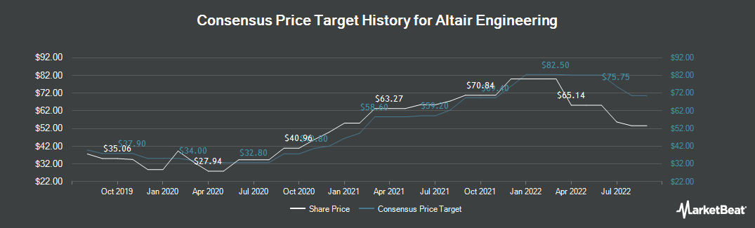 Price Target History for Altair Engineering (NASDAQ:ALTR)