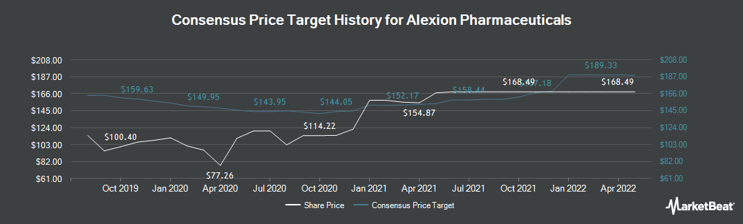 Price Target History for Alexion Pharmaceuticals (NASDAQ:ALXN)