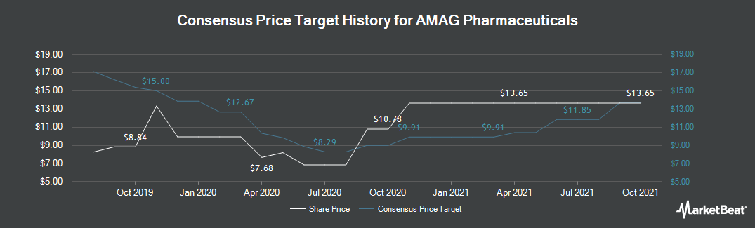 Price Target History for AMAG Pharmaceuticals (NASDAQ:AMAG)