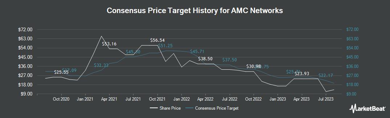 Price Target History for AMC Networks (NASDAQ:AMCX)
