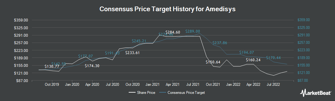 Price Target History for Amedisys (NASDAQ:AMED)