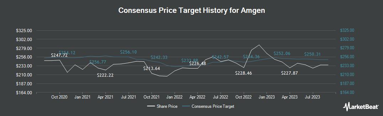 Price Target History for Amgen (NASDAQ:AMGN)