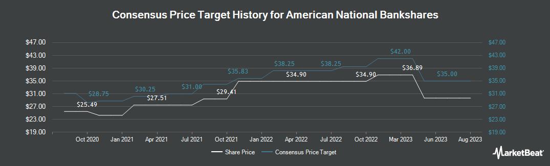 Price Target History for American National BankShares (NASDAQ:AMNB)