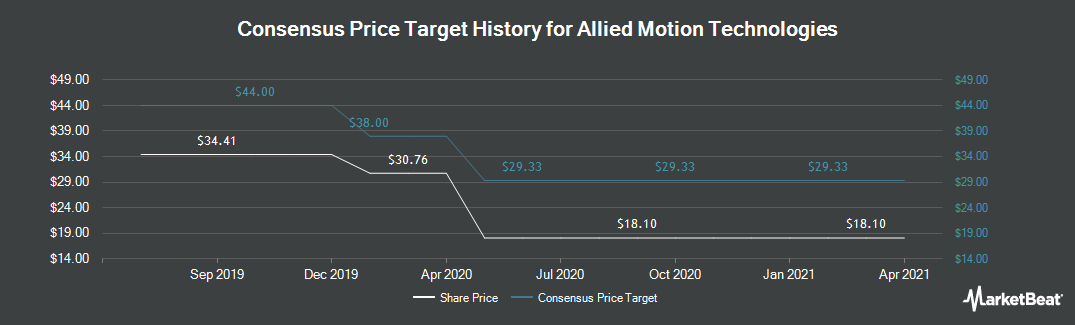 Price Target History for Allied Motion Technologies (NASDAQ:AMOT)