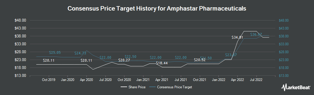 Price Target History for Amphastar Pharmaceuticals (NASDAQ:AMPH)
