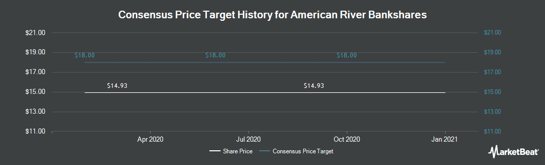 Price Target History for American River Bank (NASDAQ:AMRB)