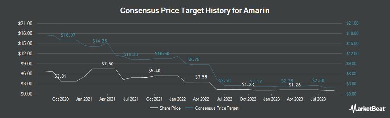 Price Target History for Amarin (NASDAQ:AMRN)