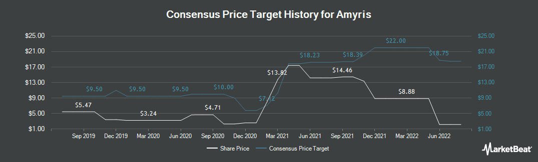 Price Target History for Amyris (NASDAQ:AMRS)
