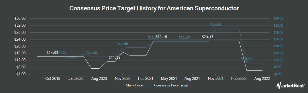 Price Target History for American Superconductor (NASDAQ:AMSC)