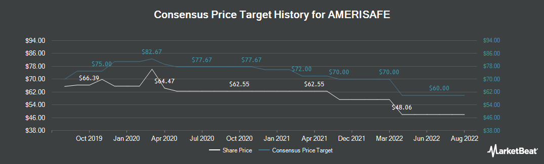 Price Target History for Amerisafe (NASDAQ:AMSF)