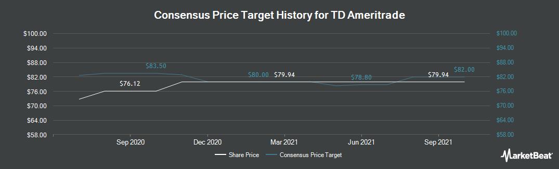 Price Target History for TD Ameritrade (NASDAQ:AMTD)