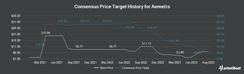Price Target History for Aemetis (NASDAQ:AMTX)