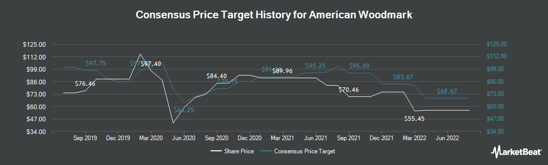 Price Target History for American Woodmark (NASDAQ:AMWD)