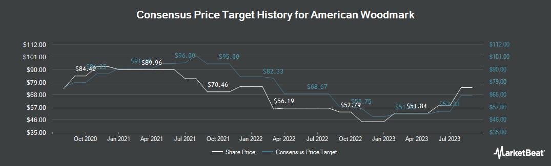 Price Target History for American Woodmark (NASDAQ:AMWD)