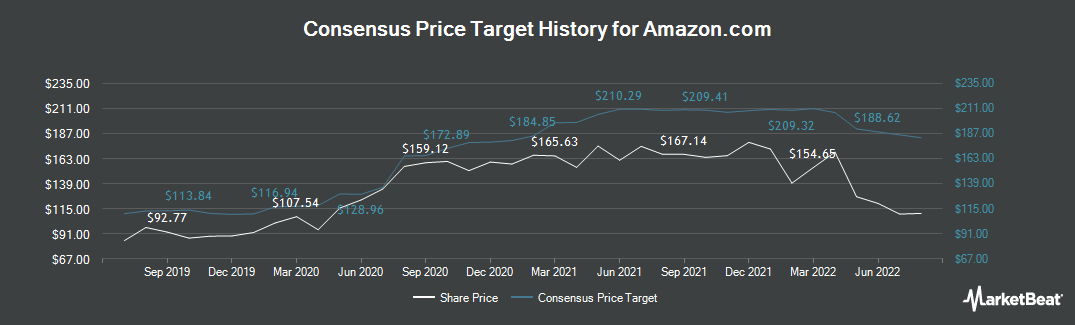 Price Target History for Amazon.com (NASDAQ:AMZN)