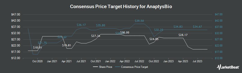 Price Target History for AnaptysBio (NASDAQ:ANAB)