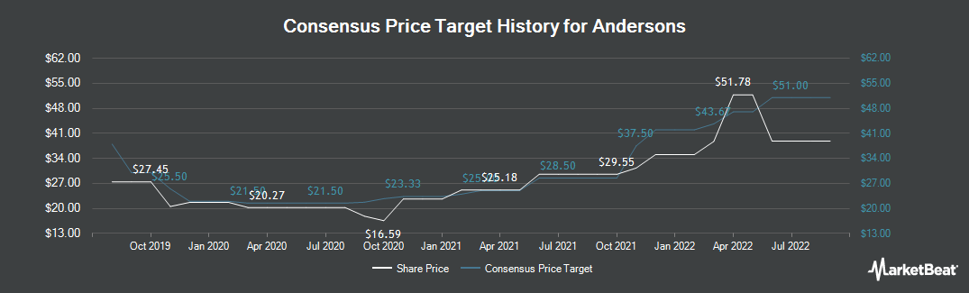 Price Target History for Andersons (NASDAQ:ANDE)