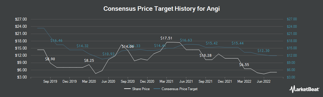 Price Target History for ANGI Homeservices (NASDAQ:ANGI)