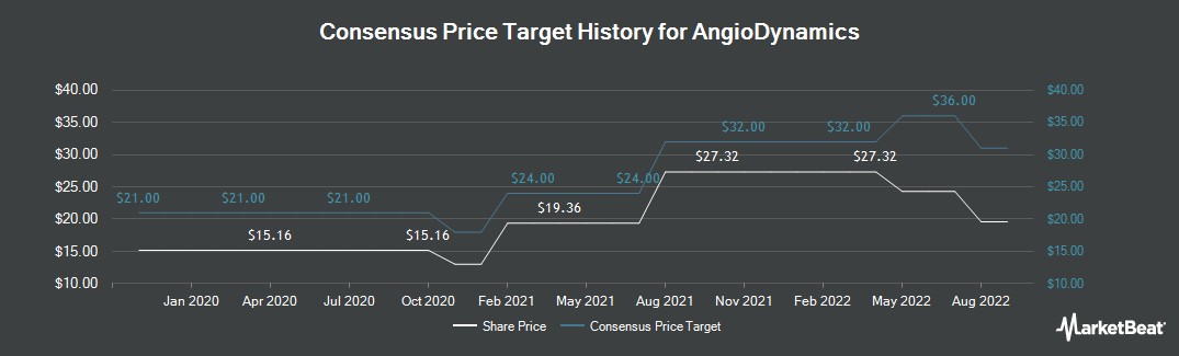 Price Target History for AngioDynamics (NASDAQ:ANGO)