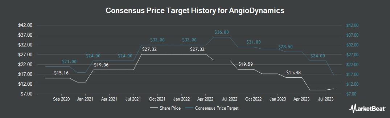 Price Target History for AngioDynamics (NASDAQ:ANGO)
