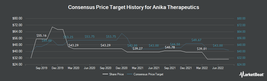 Price Target History for Anika Therapeutics (NASDAQ:ANIK)