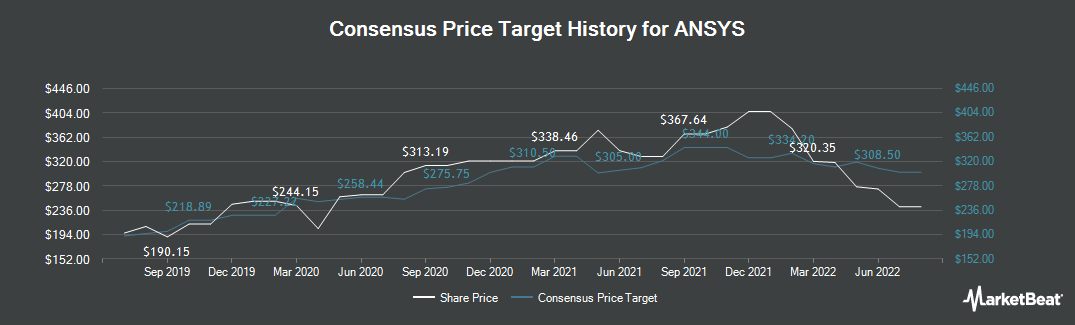 Price Target History for Ansys (NASDAQ:ANSS)
