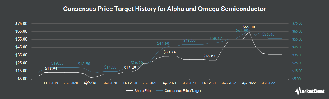 Price Target History for Alpha and Omega Semiconductor (NASDAQ:AOSL)