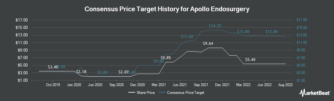 Price Target History for Apollo Endosurgery (NASDAQ:APEN)