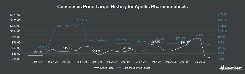 Price Target History for Apellis Pharmaceuticals (NASDAQ:APLS)