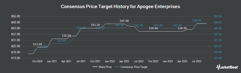 Price Target History for Apogee Enterprises (NASDAQ:APOG)