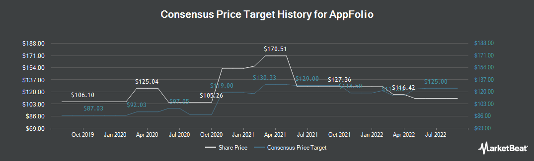 Price Target History for AppFolio (NASDAQ:APPF)