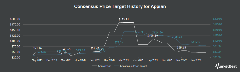 Price Target History for Appian (NASDAQ:APPN)
