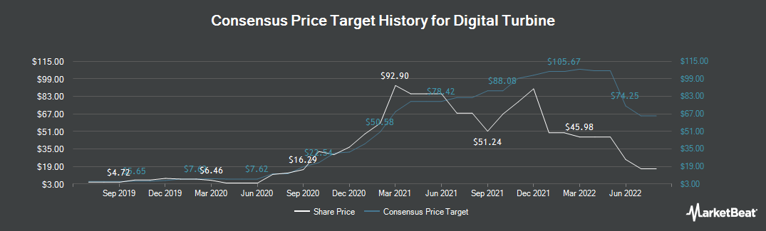 Price Target History for Digital Turbine (NASDAQ:APPS)