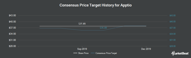Price Target History for Apptio (NASDAQ:APTI)