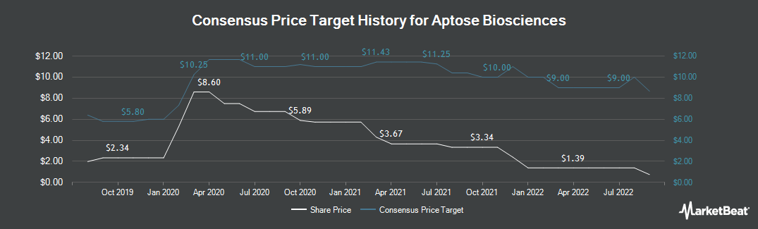 Price Target History for Aptose Biosciences (NASDAQ:APTO)