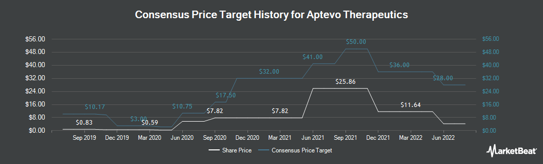 Price Target History for Aptevo Therapeutics (NASDAQ:APVO)