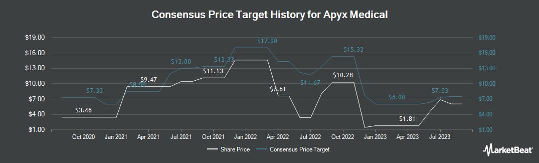 Price Target History for Apyx Medical (NASDAQ:APYX)