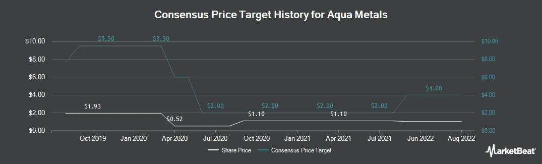 Price Target History for Aqua Metals (NASDAQ:AQMS)