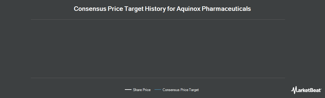 Price Target History for Aquinox Pharmaceuticals (NASDAQ:AQXP)